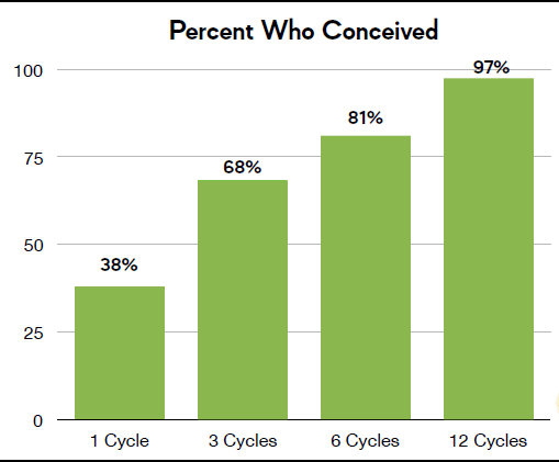 Percent Who Conceived chart