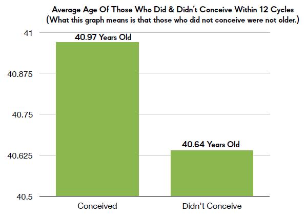 Average Age chart